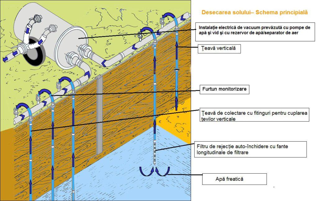 Sisteme desecari cu filtre aciculare